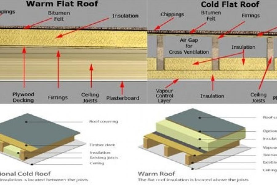 Warm Roof vs Cool Roofs