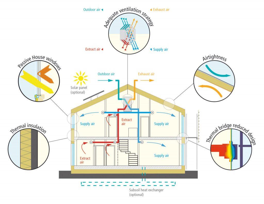 Passive House Principles - superior windows, thermal insulation, adequate ventilation strategy, airtightness, thermal bridge reduced design